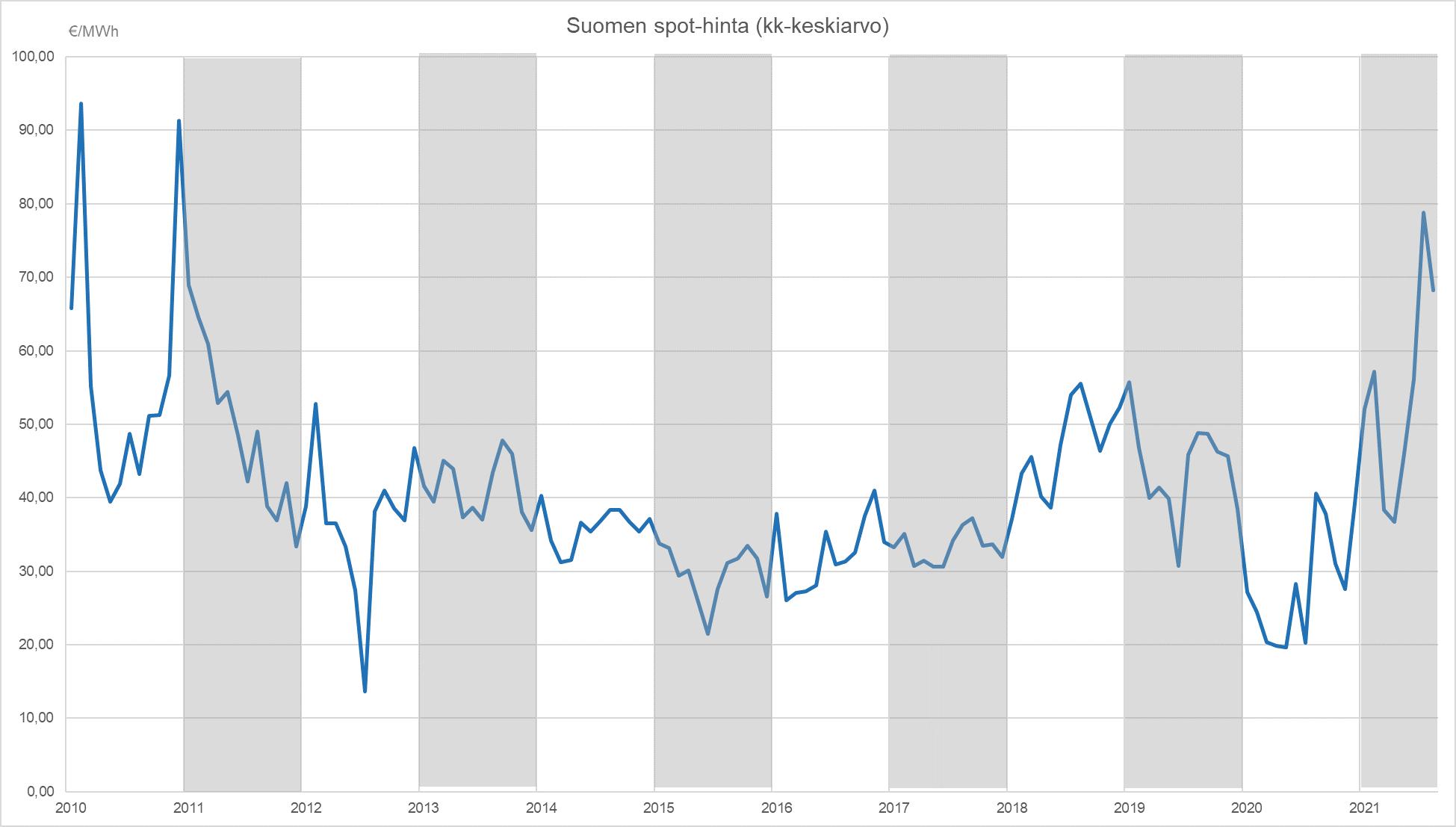 Spot-hintojen kehitys